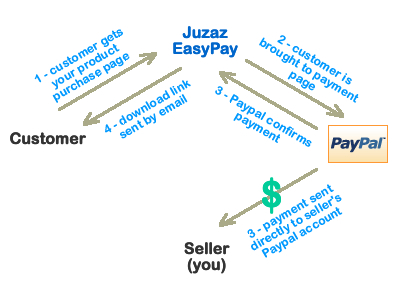 transaction process details